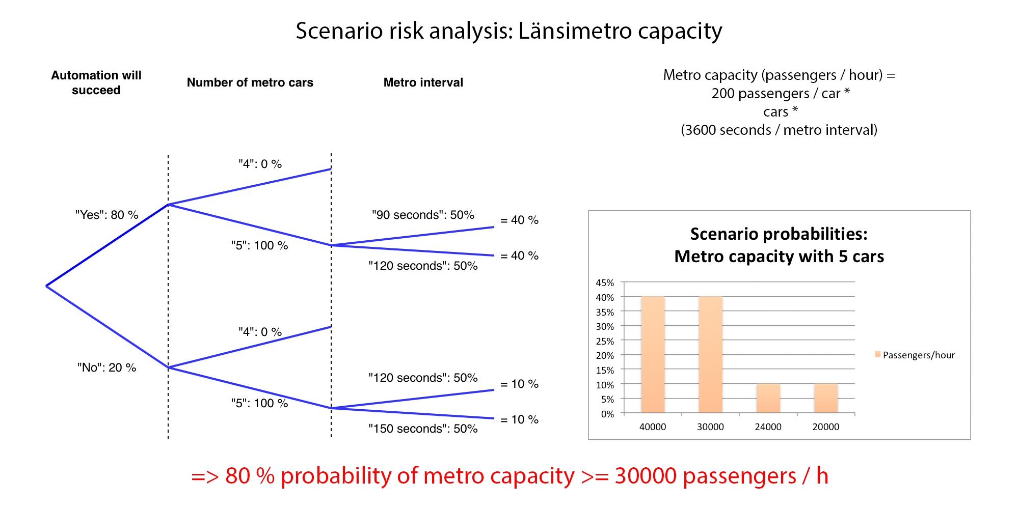 /img/case-lansimetro-metro-capacity-five-cars.png